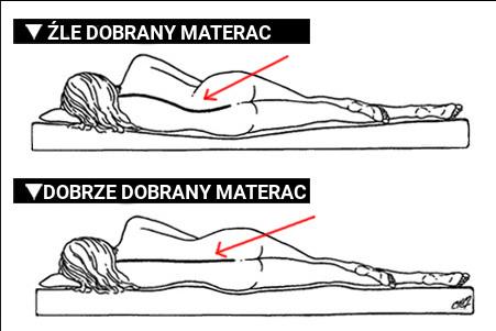 Wpływ materaca na kręgosłup